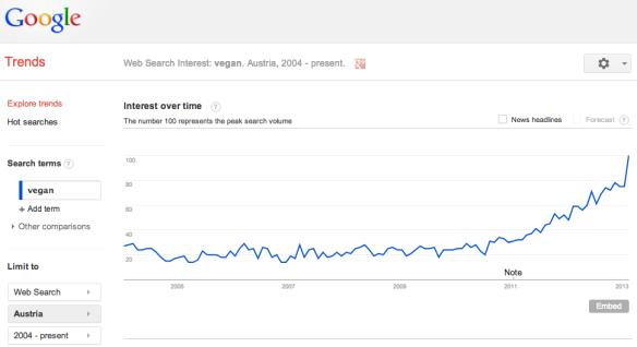 google trends vegan österreich