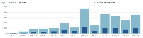 stats_2013-01-2014-01